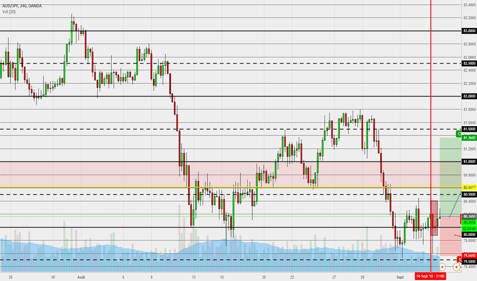 AUDJPY: AUD JPY H4 analyse long