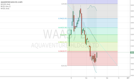 WAAS: recent IPO
