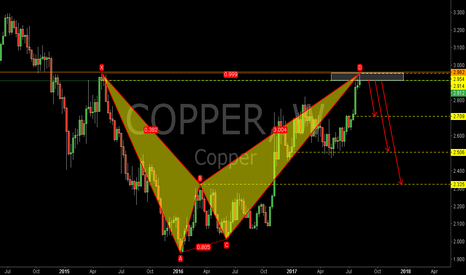 COPPER: COPPER:Bearish Bat Pattern and Supply Zone