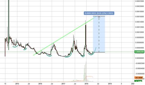 NXTBTC: $Nxt  Next 600% percent gain..