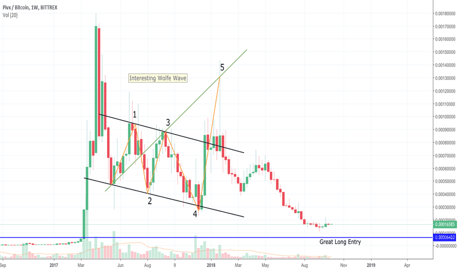 PIVXBTC: PIVX needs patience but has potential if entry reached
