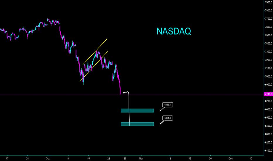 NDX: NASDAQ IS 100% SHORT POSITION - MARKET CRASH