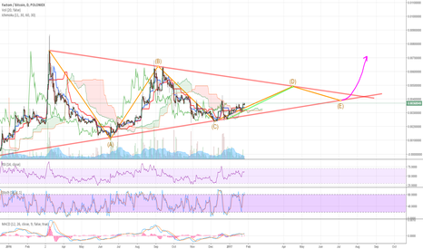 FCTBTC: LONG Call with above cloud. Some nice opportunities between CDE