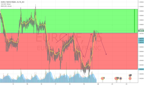 EURCHF: EURO/SWISS FRANC My Prediction for Short.