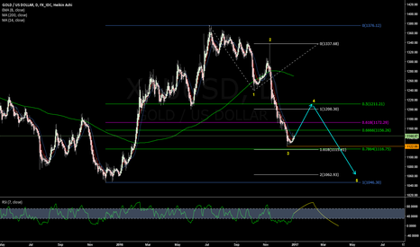 XAUUSD: Gold - on average worth a long shot