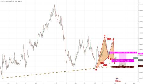EURGBP: 購入EUR / GBP:強気なガートレーパターン