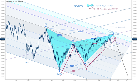 DE30EUR: DAX in the H4 TF