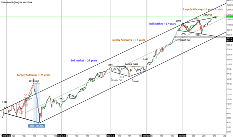 INDU: DJIA 100 years on the Dow - Log Scale