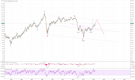 USOIL: US Oil: Alternate Count-Considering that the huge ABC correction