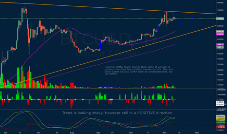 BTCUSD: WEDGE BREAK OR BOTTOM RETEST