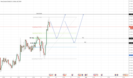 NZDUSD: NZD/USD long on test of fib levels