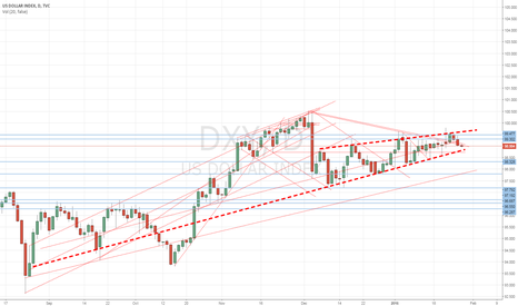 DXY: Im favouring U$ weakness