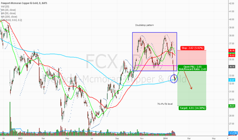 FCX: Double top pattern almost complete. Waiting for confirmation.