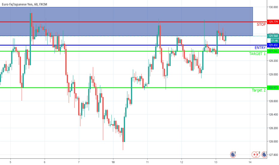 EURJPY: EUR/JPY Sell Position