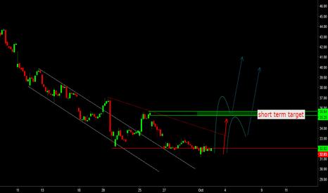 NUGT: short term trading