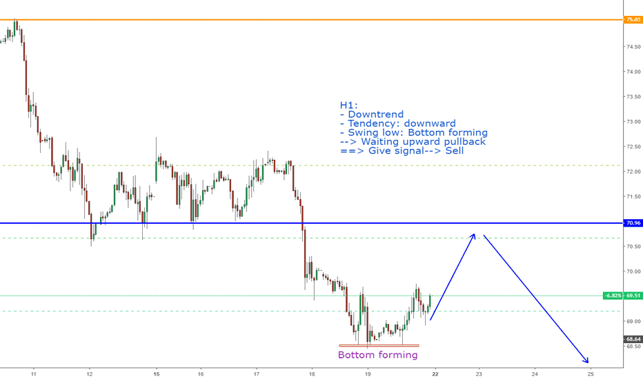 USOIL: USOIL: View next week !