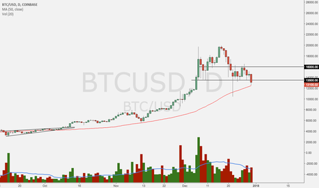 BTCUSD: today's close ($13,500 level) important