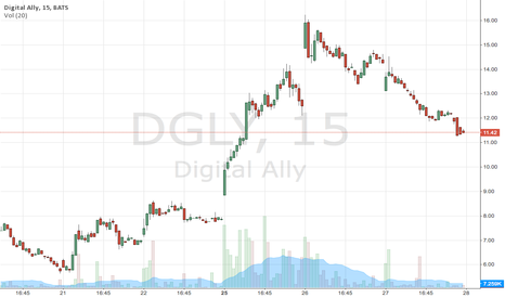 DGLY: $DGLY nice short opportunity