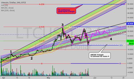 LTCUSD: LTC/USD possible Elliot Wave count