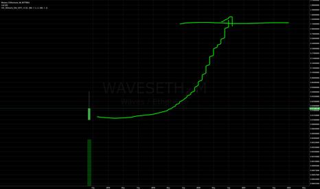WAVESETH: 3 Year Prediction