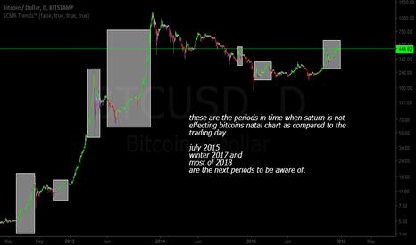 BTCUSD: Bitcoin (BTC): Bitcoin vs Saturn