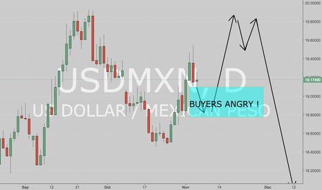 USDMXN: Pullback for long