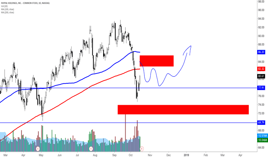 PYPL: PYPL pre earnings analysis