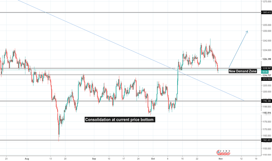 XAUUSD: Gold to bounce from strong support - Uptrend in play