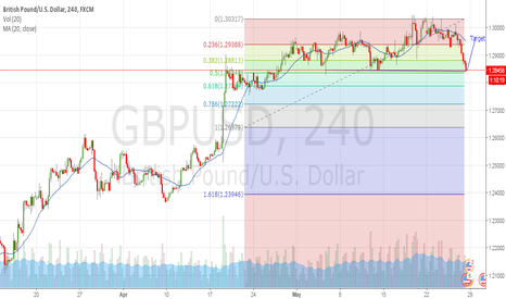 GBPUSD: GBPUSD testing crucial Support- Long