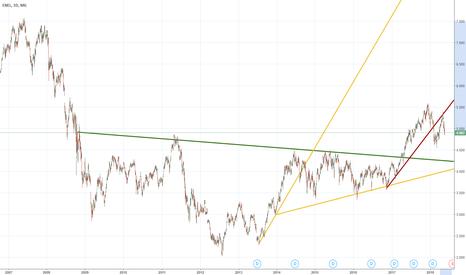 ENEL: Enel --- target a 7 - 7,5 entro il 2021