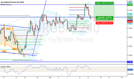 EURGBP: Trend continuation on EUR/GBP