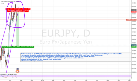 EURJPY: EJ longs are Experiencing TRADERS FATIGUE