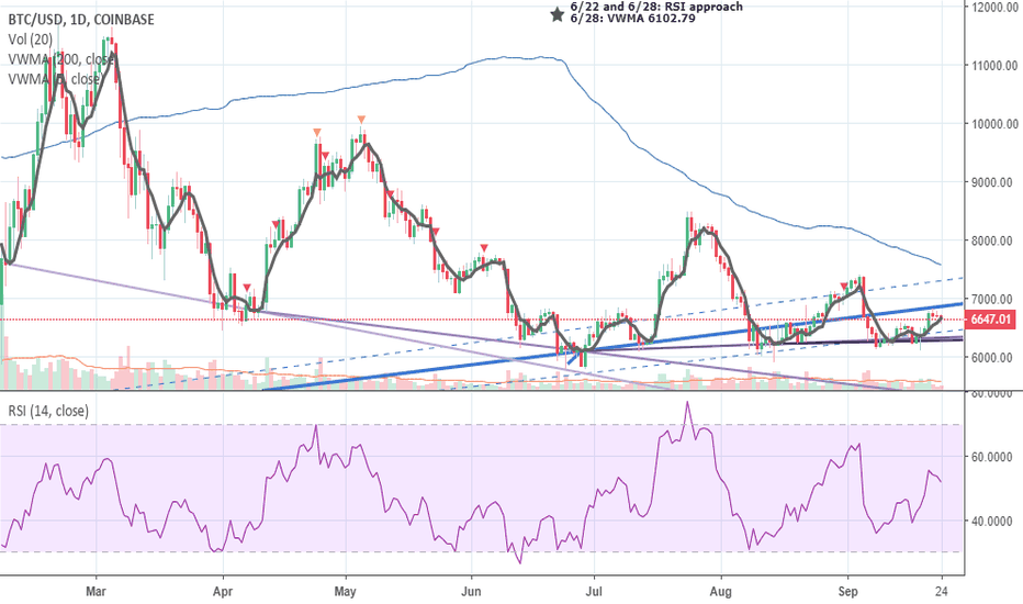 BTCUSD: BITCOIN: Closing in on a Moment of Truth