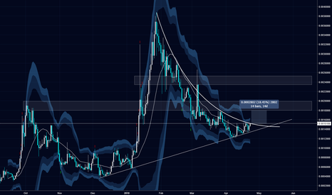 WTCBTC: Walton breaking out of curve