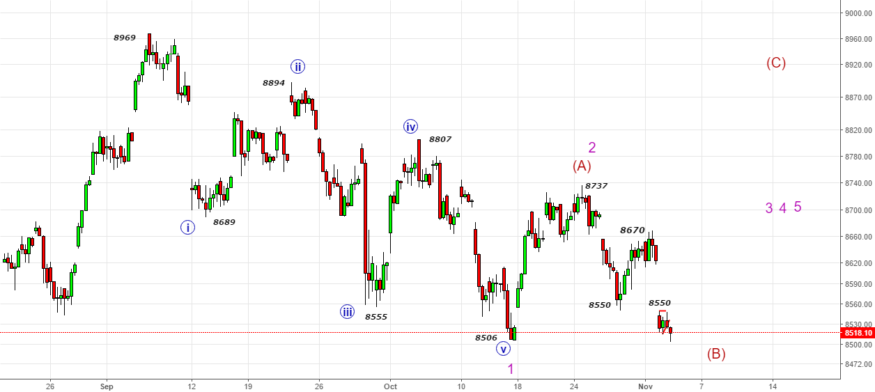 Nifty- Alternate Count-Strong Bearish (need further clues)
