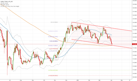 EURJPY: tripple support confluence zone, price may turn here