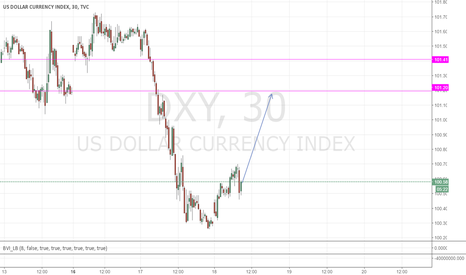 DXY: Forecast Dollar-Index today
