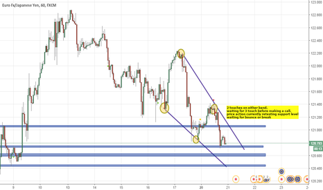 EURJPY: undecided