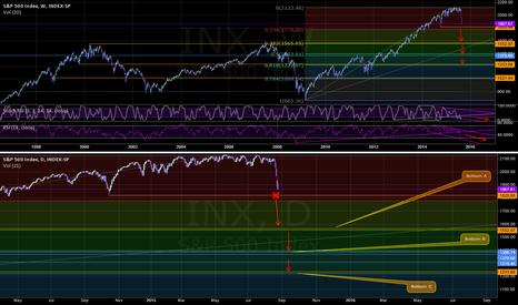 INX: S&P Market Bottom