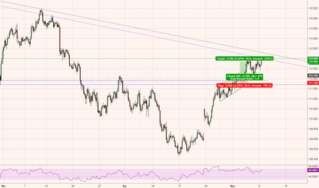 USDJPY: USDJPY - WATCH - At the moment, too soon to be bearish.