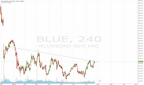 BLUE: downtrend BLU