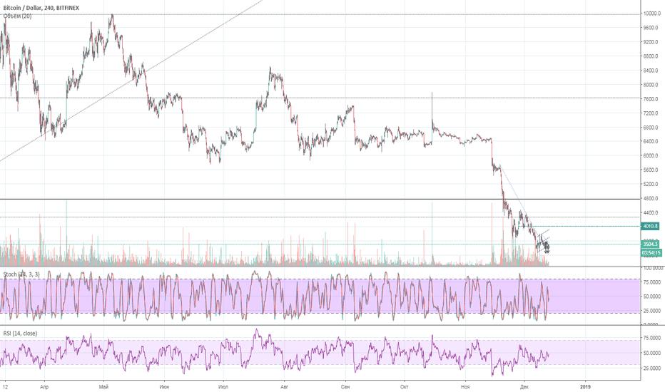BTCUSD: NASDAQ - Bitcoin: Amazon - Altcoins