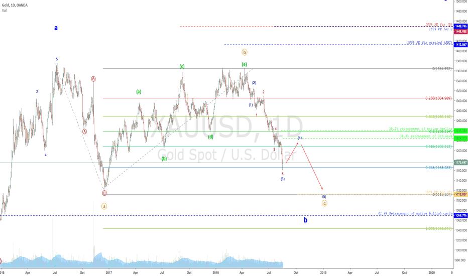XAUUSD: GOLD'S decline, Will the bleeding stop?