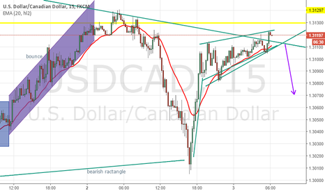 USDCAD: usd cad rising wedge