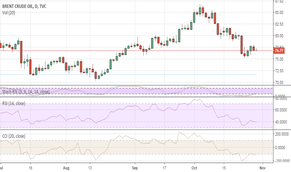 UKOIL: Brent at the crossroads