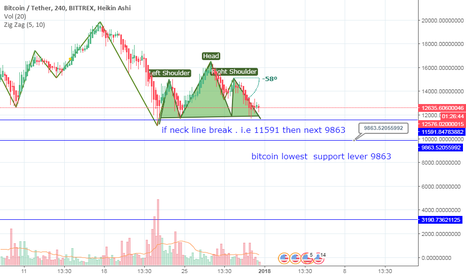 BTCUSDT: bitcoin price analysis