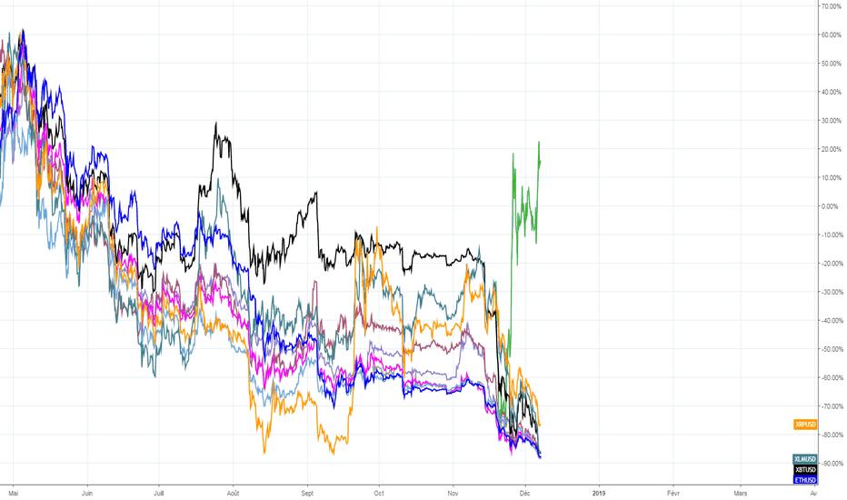 ETHEUR: Bitcoin, Ripple, Ethereum, ... la fin de la baisse se profile !