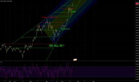 BTCUSD: Climbing the STAIRWAY TO HEAVEN