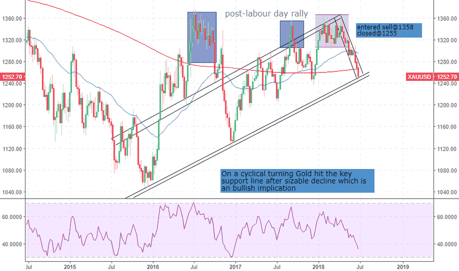 XAUUSD: you want to miss more?