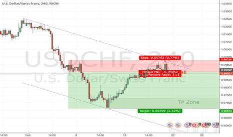 USDCHF: Trade Demand & Supply